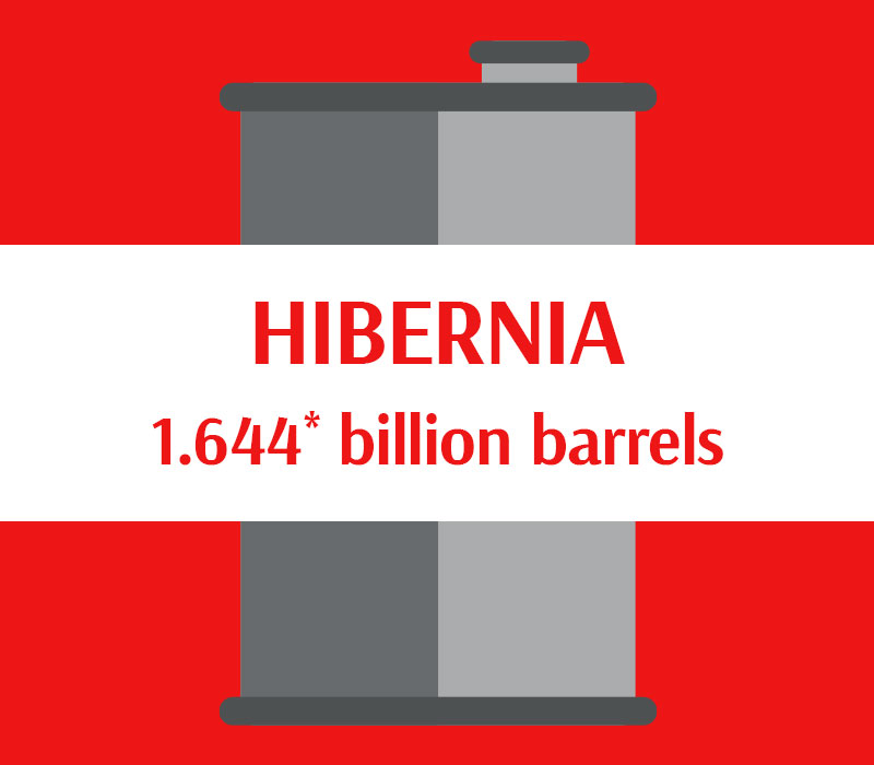 Hibernia 1.644 billion barrels